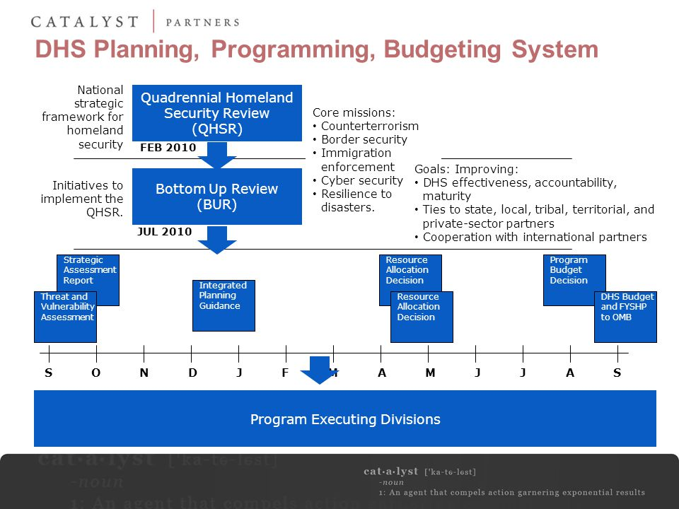 DHS Planning, Programming, Budgeting System