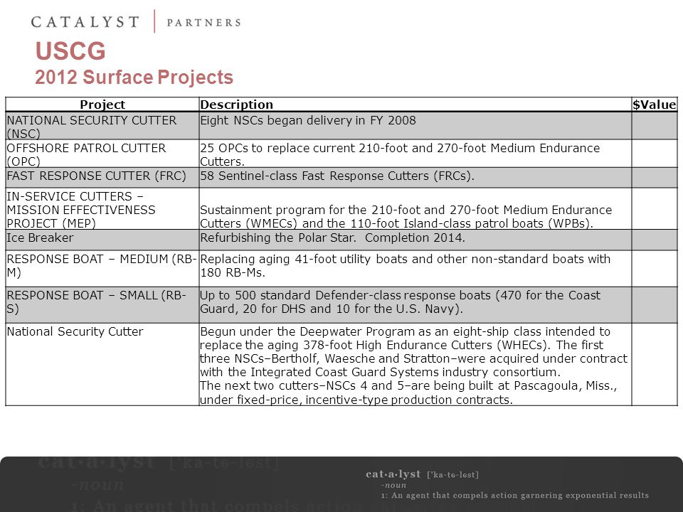 USCG 2012 Surface Projects Project Description $Value