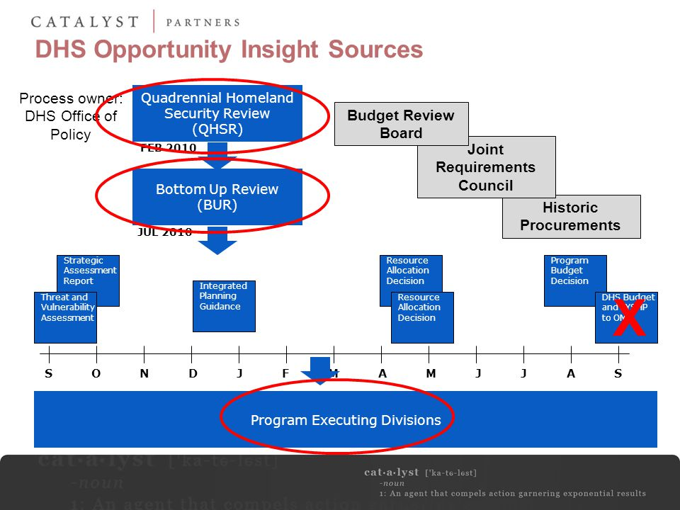 DHS Opportunity Insight Sources
