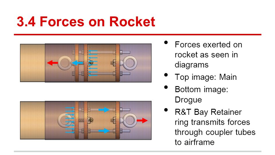 3.4 Forces on Rocket Forces exerted on rocket as seen in diagrams