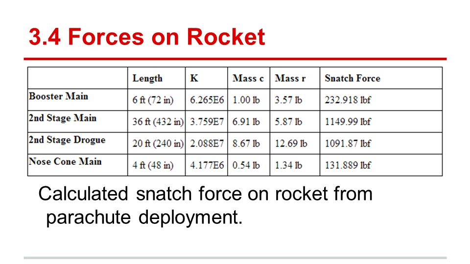 3.4 Forces on Rocket Calculated snatch force on rocket from parachute deployment.