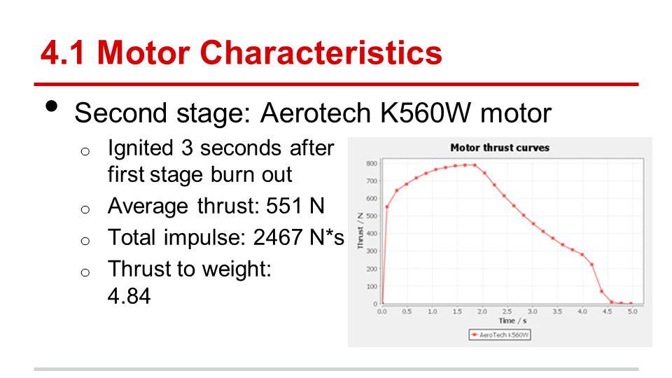 4.1 Motor Characteristics