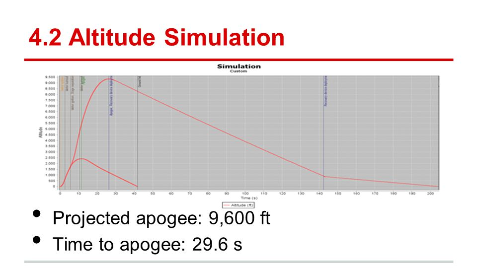 4.2 Altitude Simulation Projected apogee: 9,600 ft
