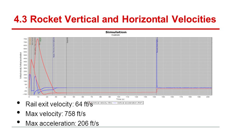 4.3 Rocket Vertical and Horizontal Velocities