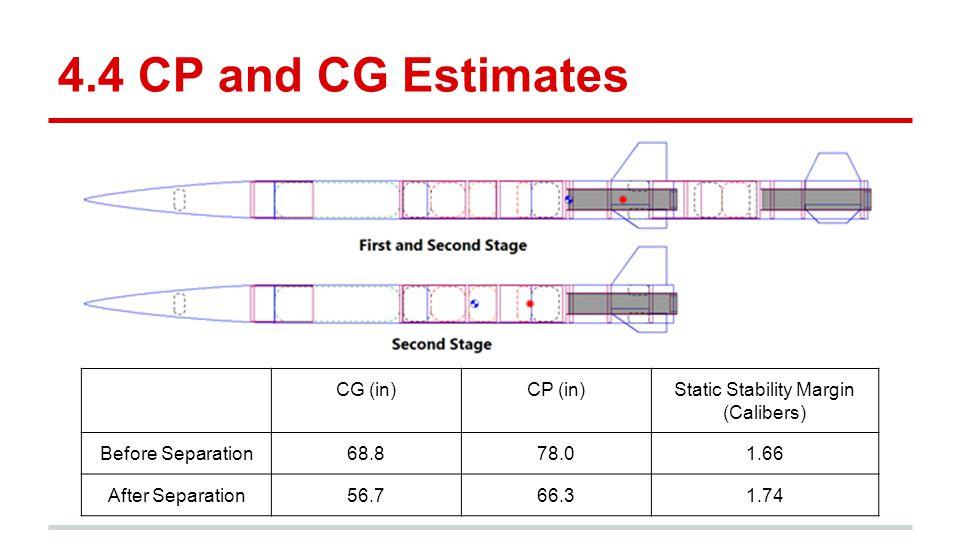 Static Stability Margin (Calibers)