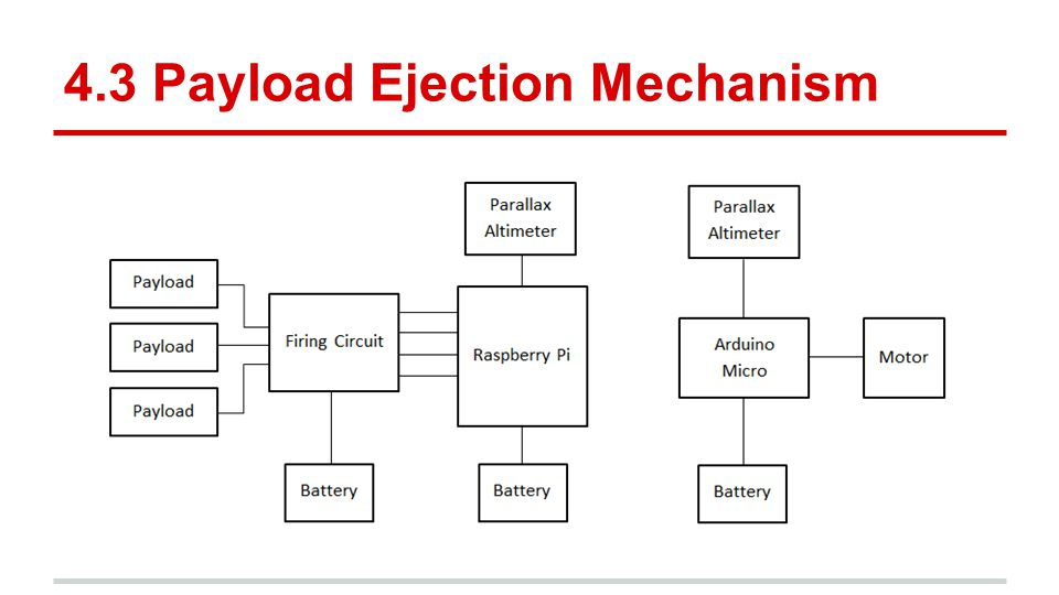 4.3 Payload Ejection Mechanism