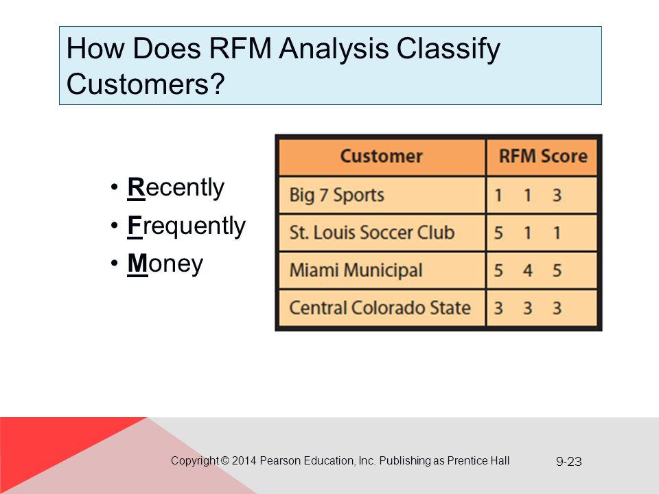 How Does RFM Analysis Classify Customers