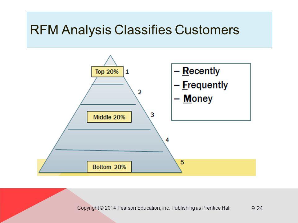 RFM Analysis Classifies Customers