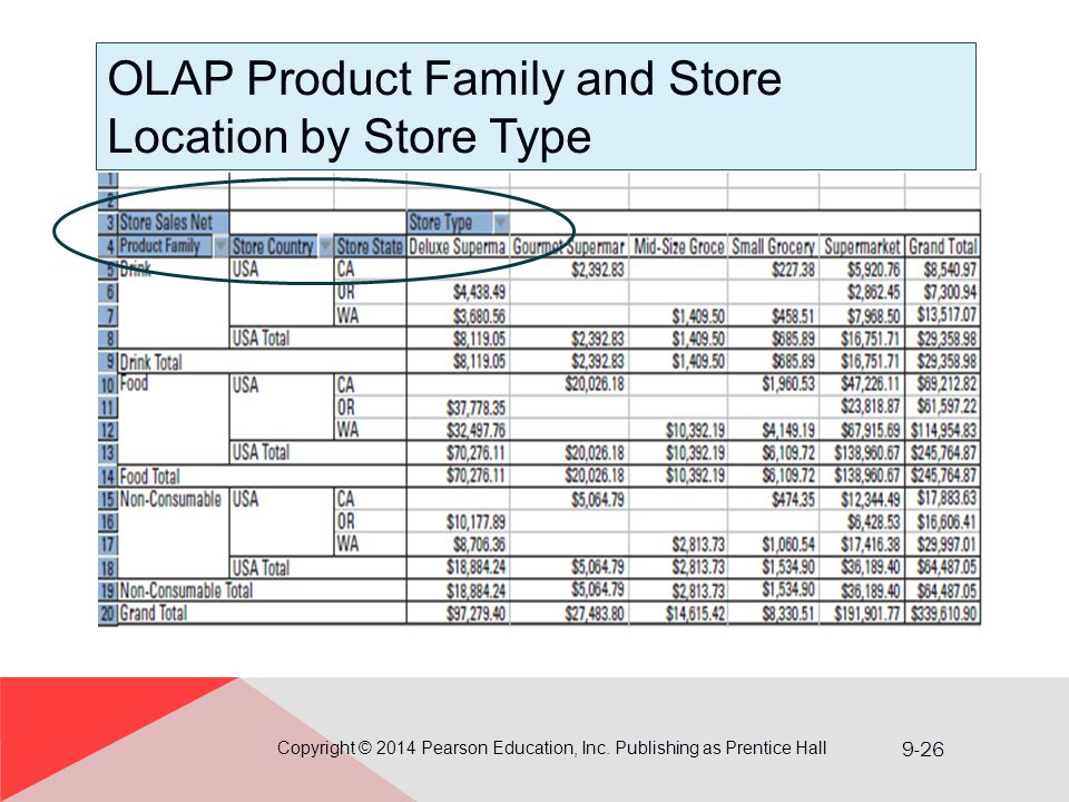 OLAP Product Family and Store Location by Store Type
