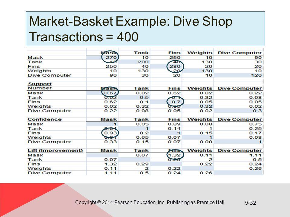 Market-Basket Example: Dive Shop Transactions = 400