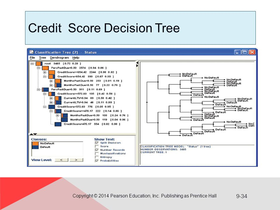 Credit Score Decision Tree