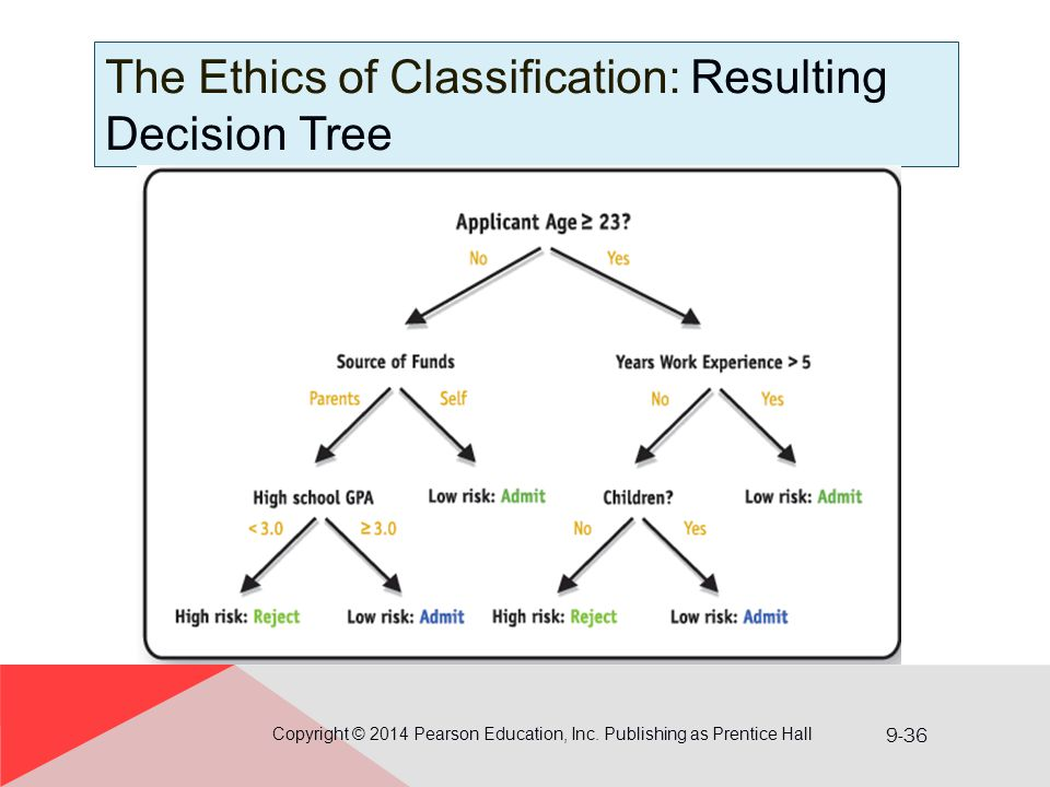 The Ethics of Classification: Resulting Decision Tree