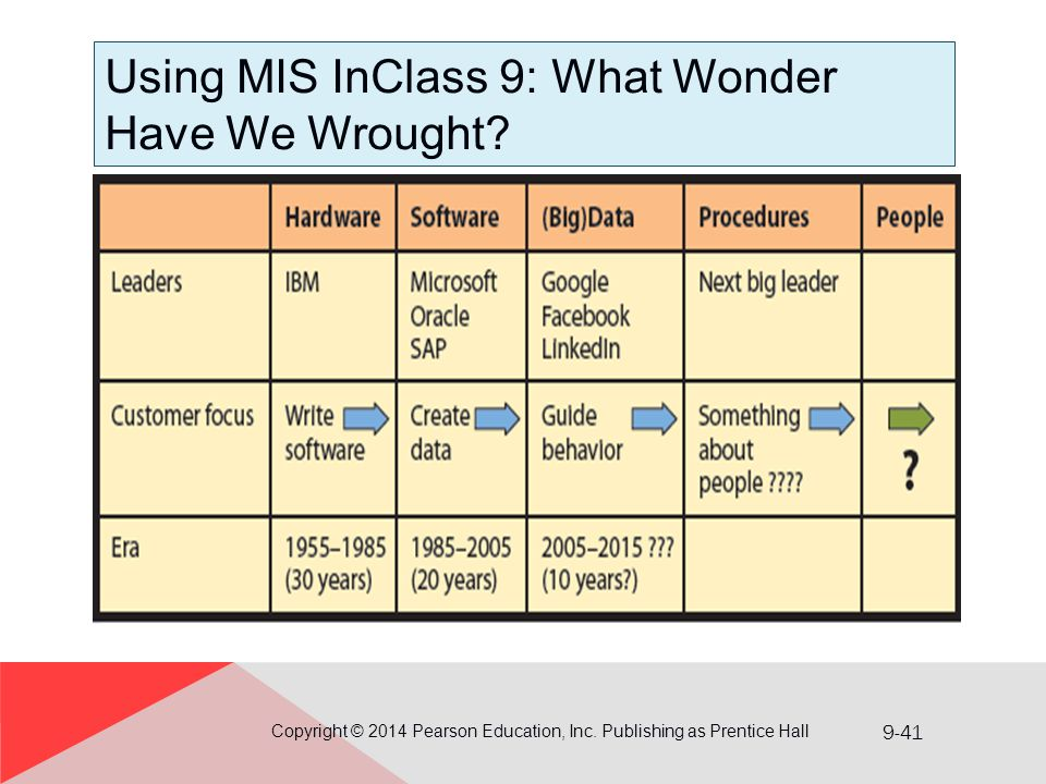 Using MIS InClass 9: What Wonder Have We Wrought