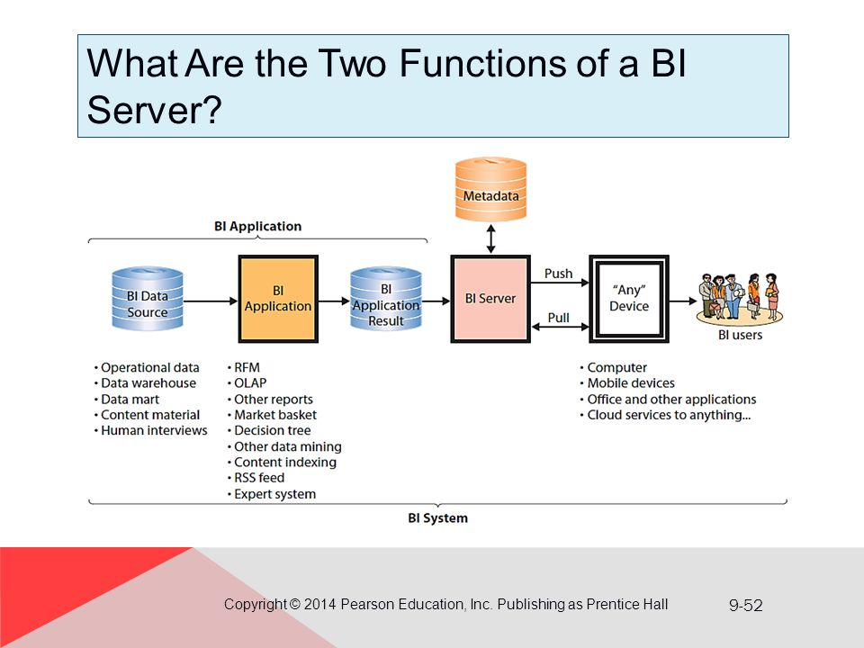 What Are the Two Functions of a BI Server