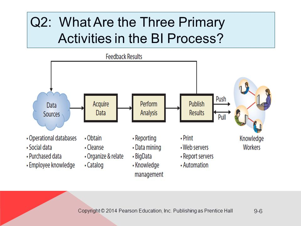Q2: What Are the Three Primary Activities in the BI Process