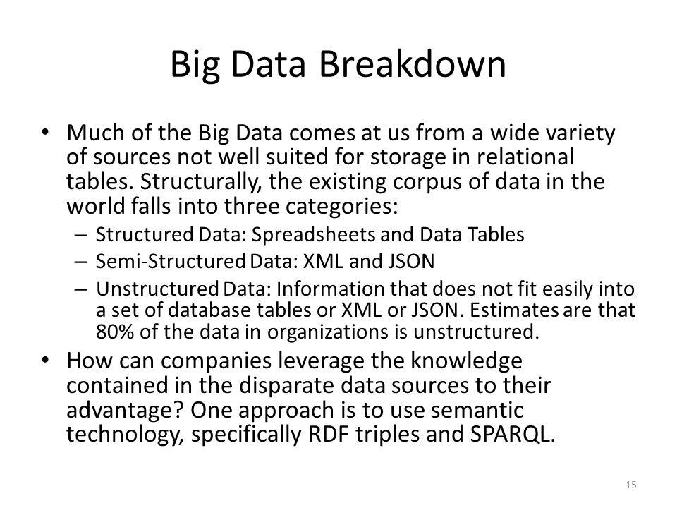 Big Data Breakdown