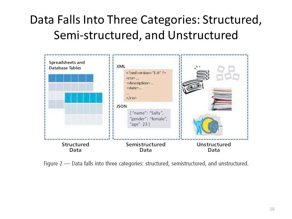 Data Falls Into Three Categories: Structured, Semi-structured, and Unstructured