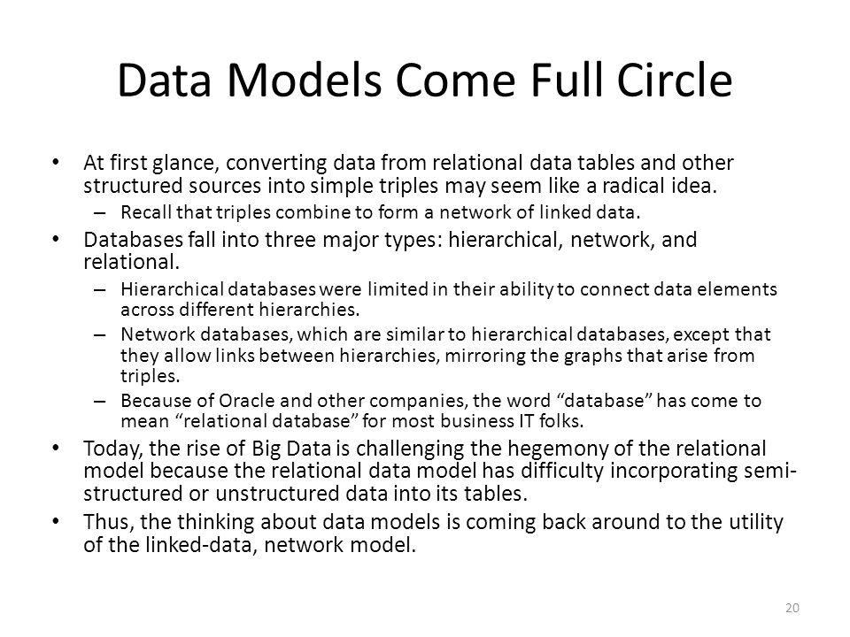 Data Models Come Full Circle