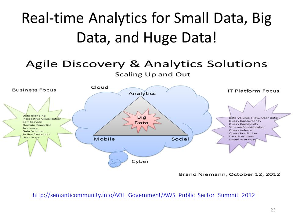 Real-time Analytics for Small Data, Big Data, and Huge Data!