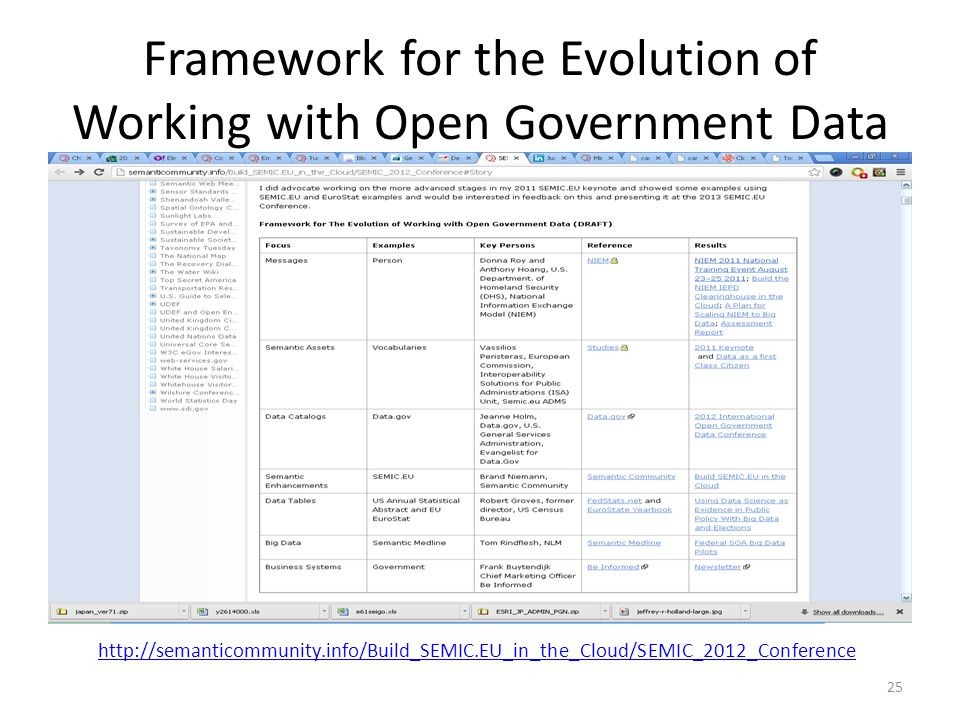 Framework for the Evolution of Working with Open Government Data
