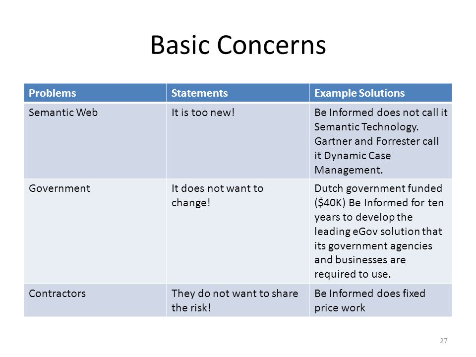 Basic Concerns Problems Statements Example Solutions Semantic Web