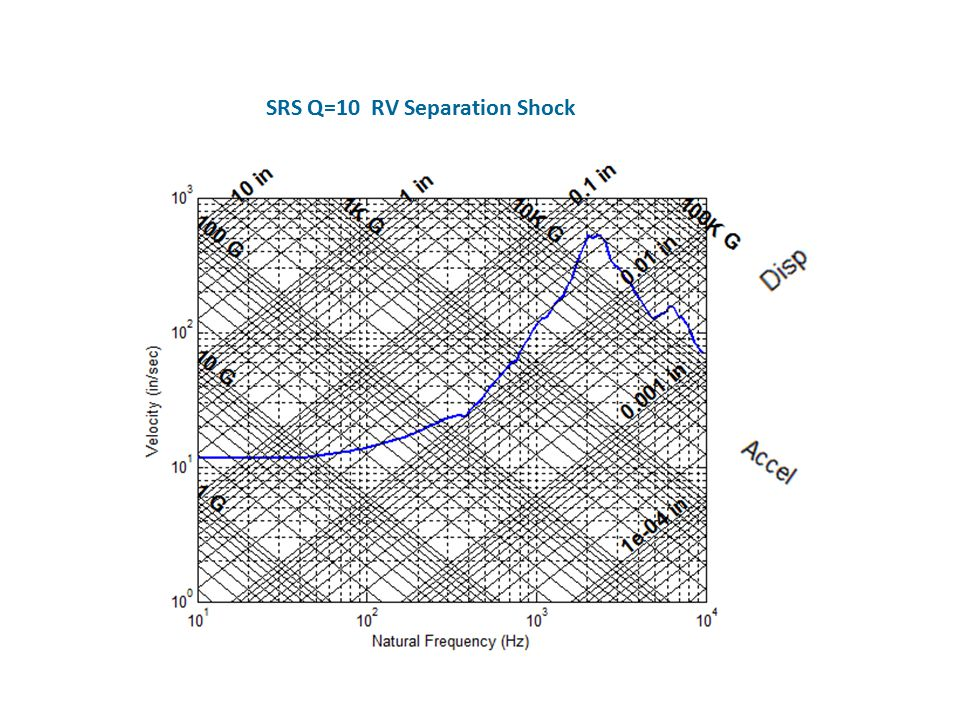SRS Q=10 RV Separation Shock