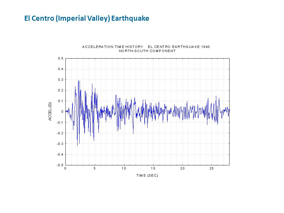 El Centro (Imperial Valley) Earthquake