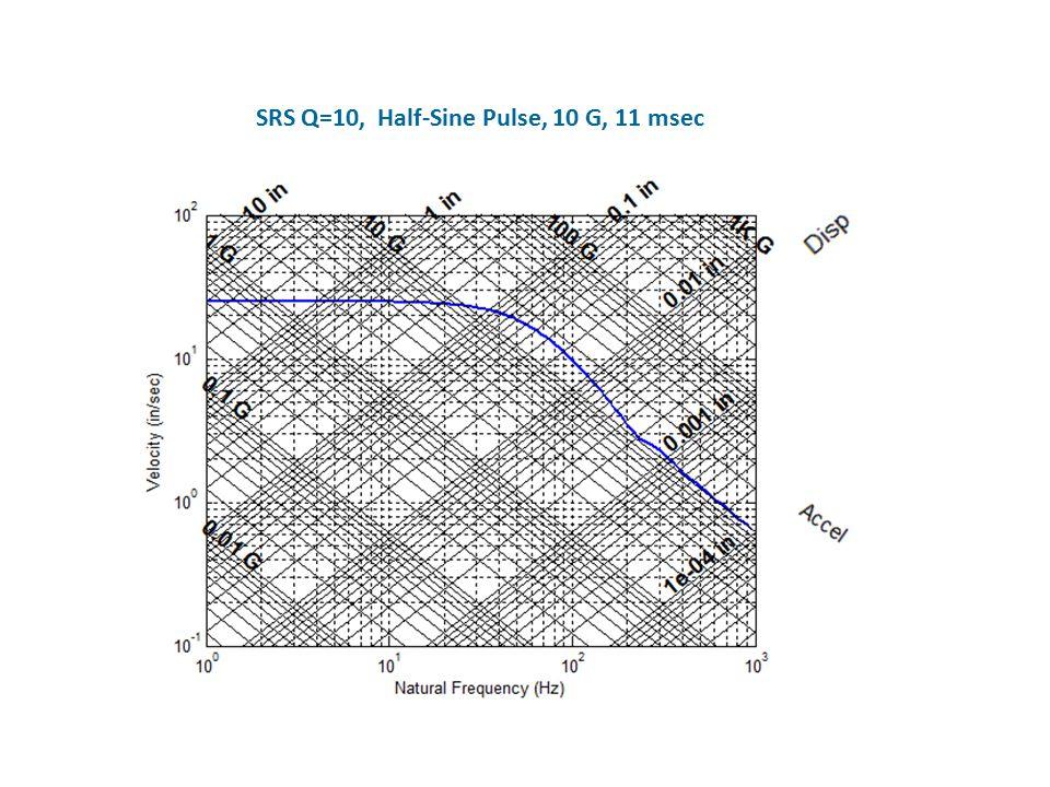 SRS Q=10, Half-Sine Pulse, 10 G, 11 msec