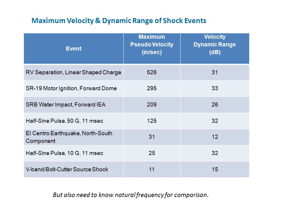 Maximum Velocity & Dynamic Range of Shock Events