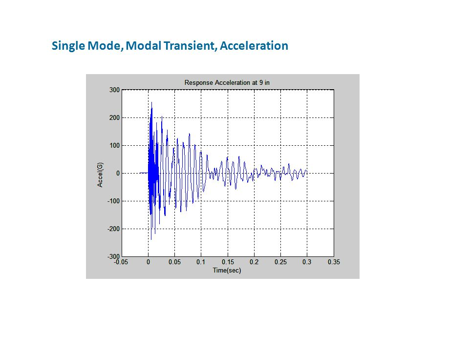 Single Mode, Modal Transient, Acceleration