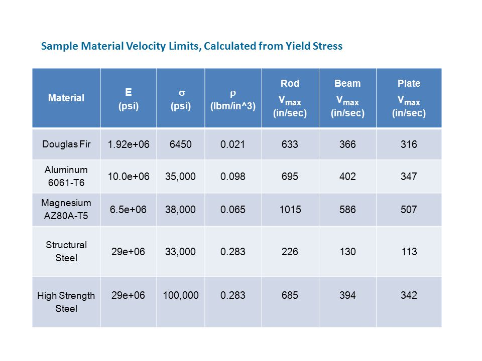 Sample Material Velocity Limits, Calculated from Yield Stress