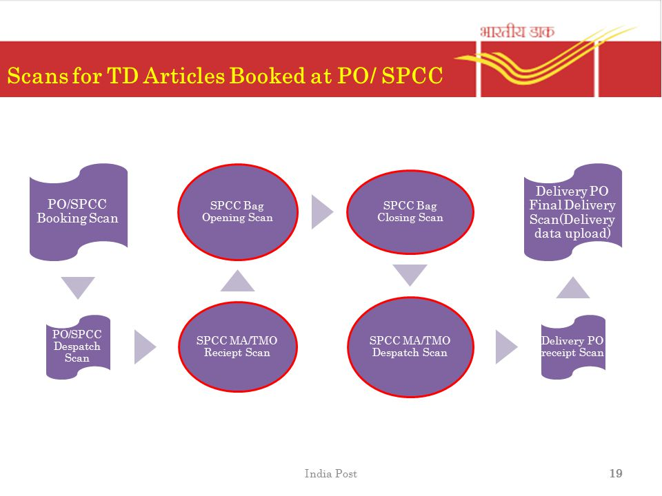 Scans for TD Articles Booked at PO/ SPCC