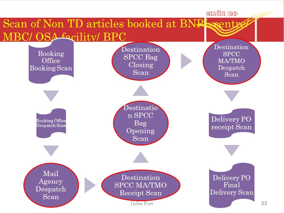 Scan of Non TD articles booked at BNPL centre/ MBC/ OSA facility/ BPC