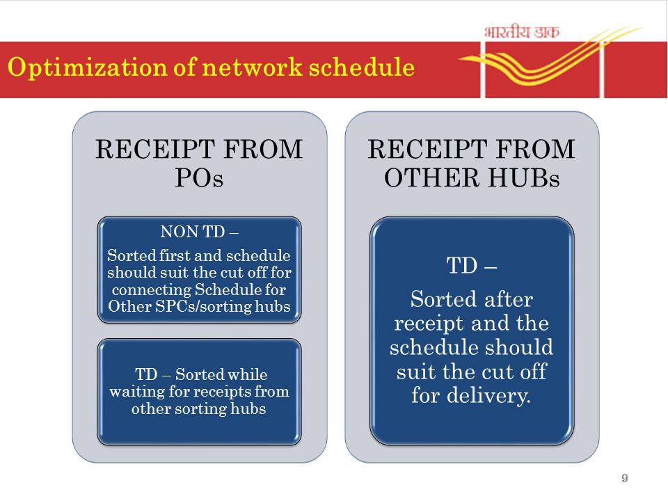 Optimization of network schedule