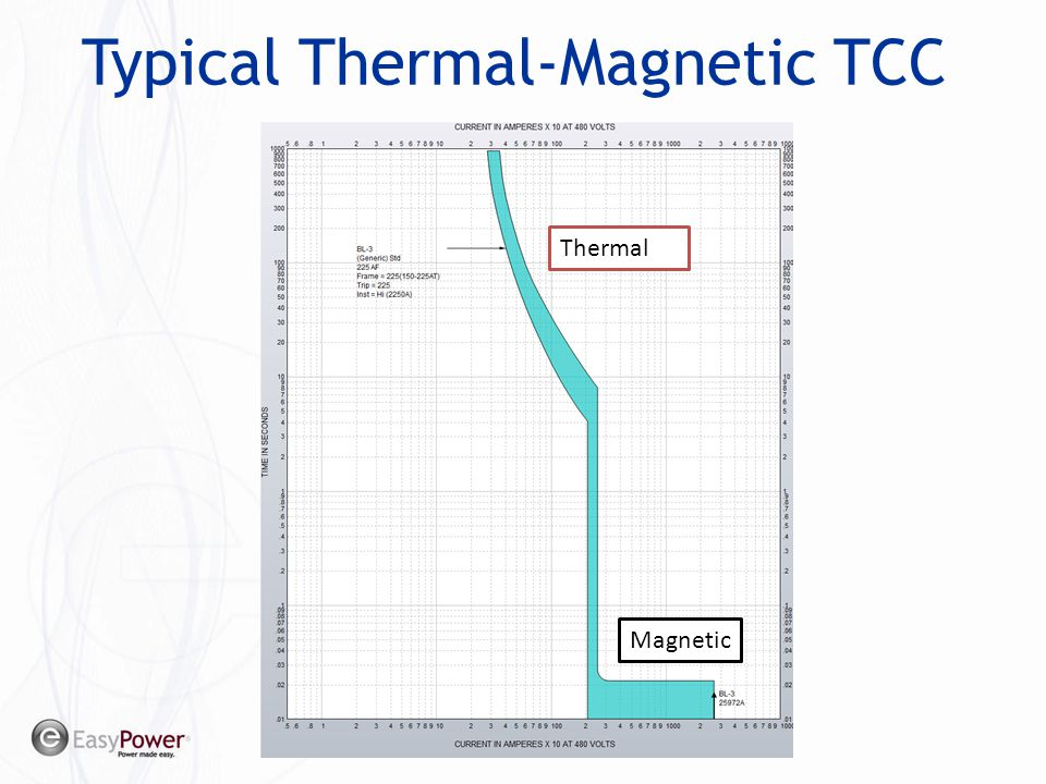 Typical Thermal-Magnetic TCC