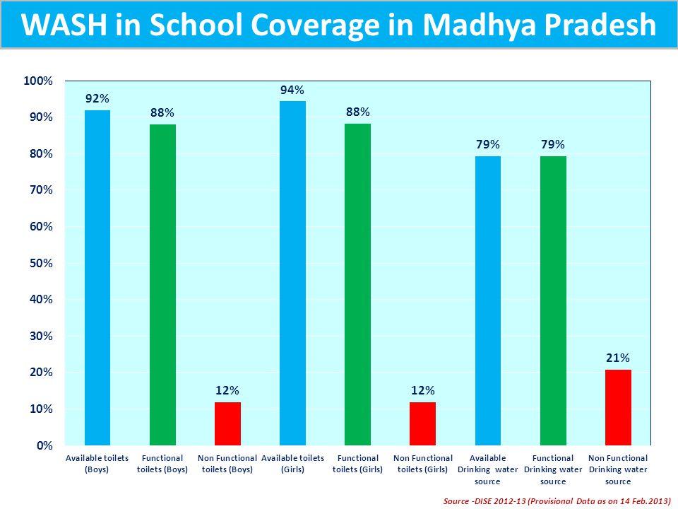 WASH in School Coverage in Madhya Pradesh