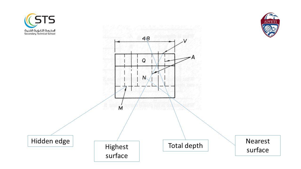 Hidden edge Nearest surface Highest surface Total depth