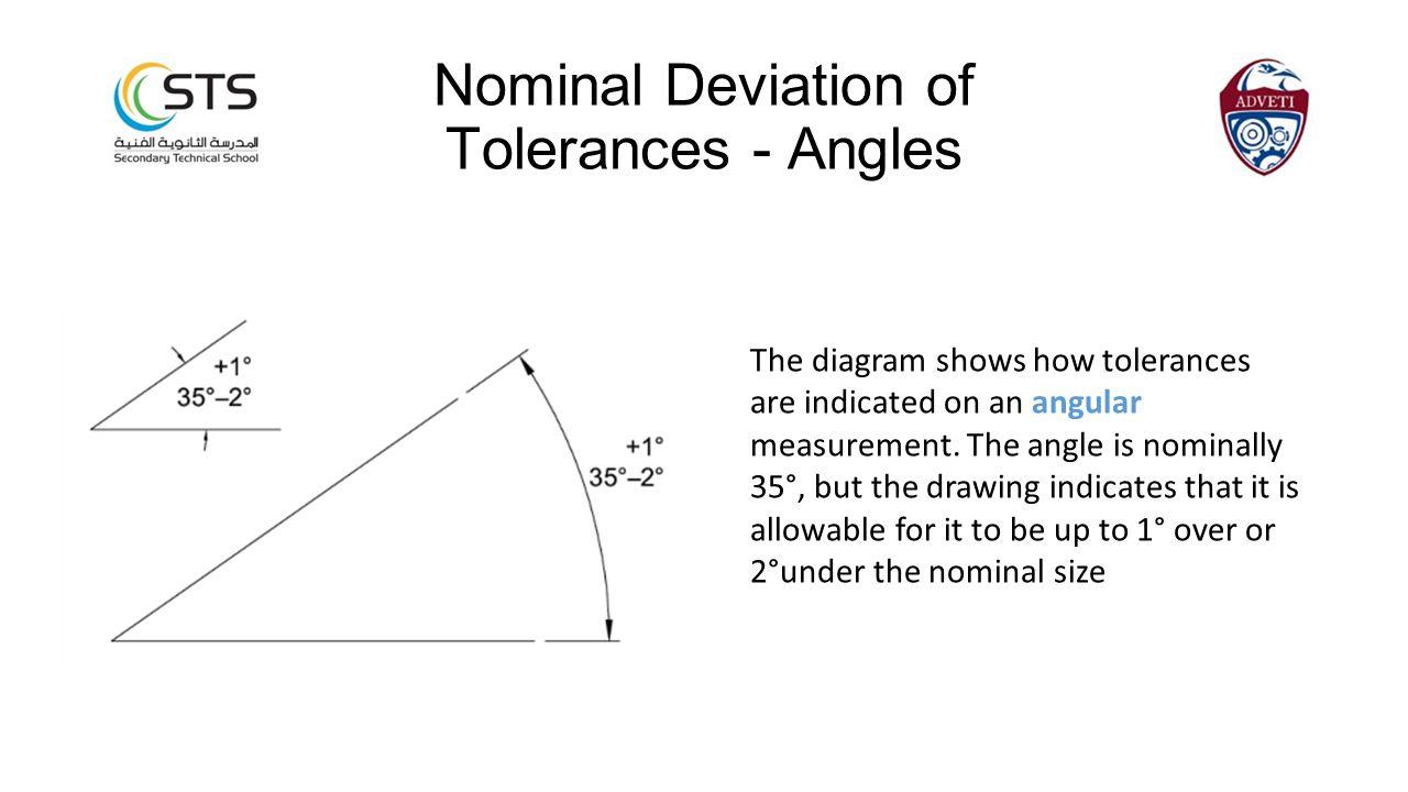 Nominal Deviation of Tolerances - Angles