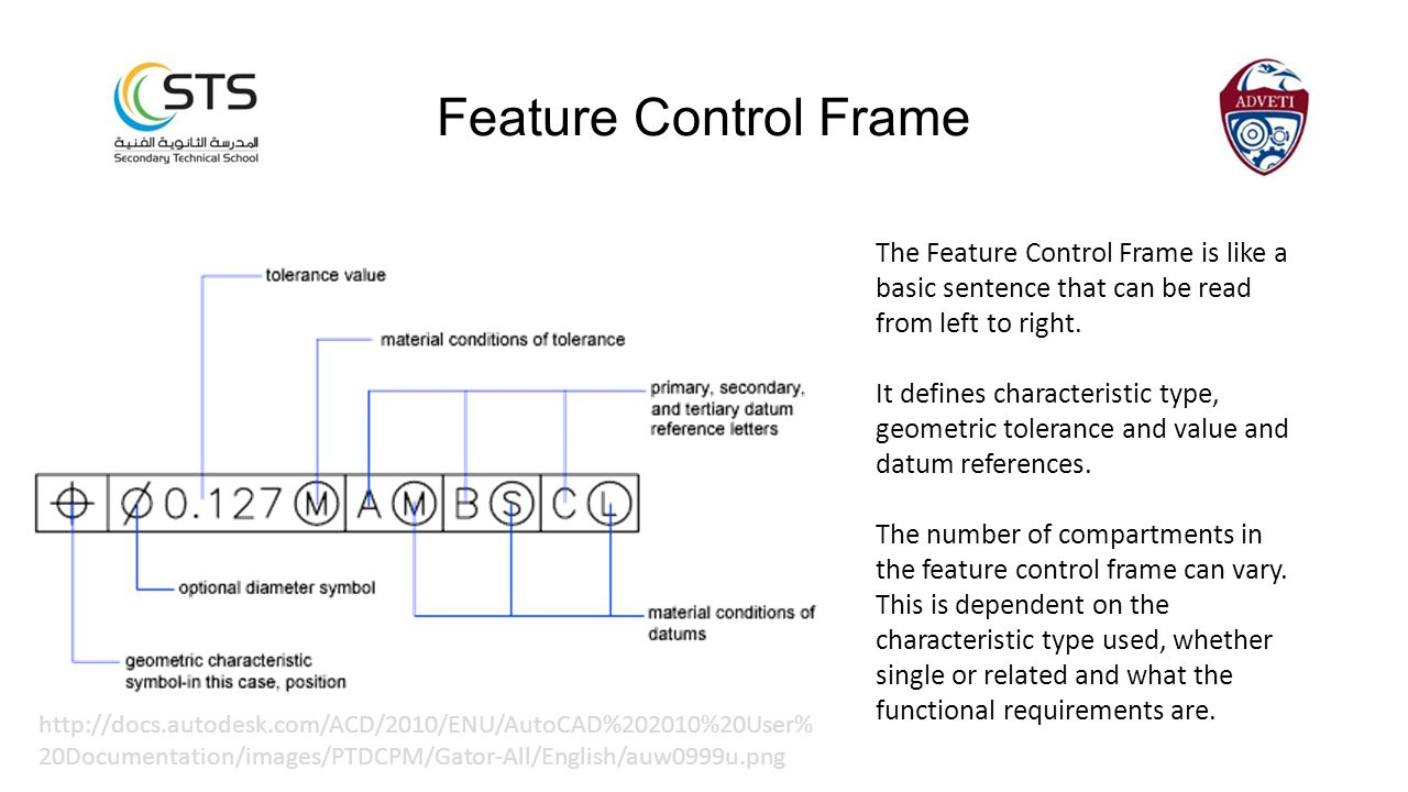 Feature Control Frame The Feature Control Frame is like a basic sentence that can be read from left to right.