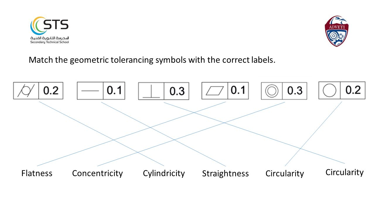 Match the geometric tolerancing symbols with the correct labels.