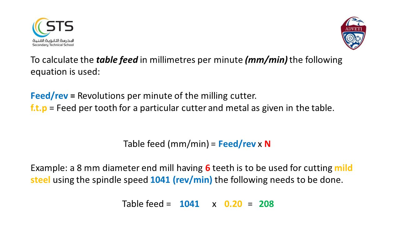 Table feed (mm/min) = Feed/rev x N