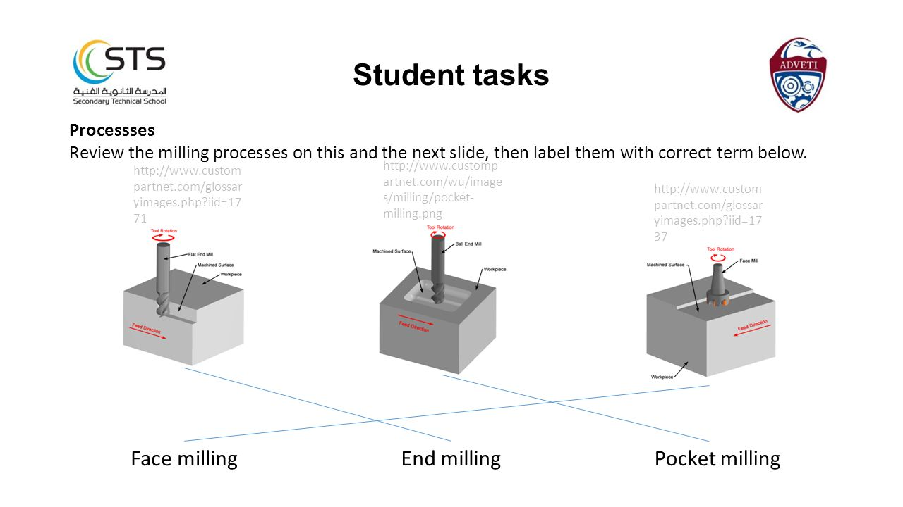 Student tasks Face milling End milling Pocket milling Processses
