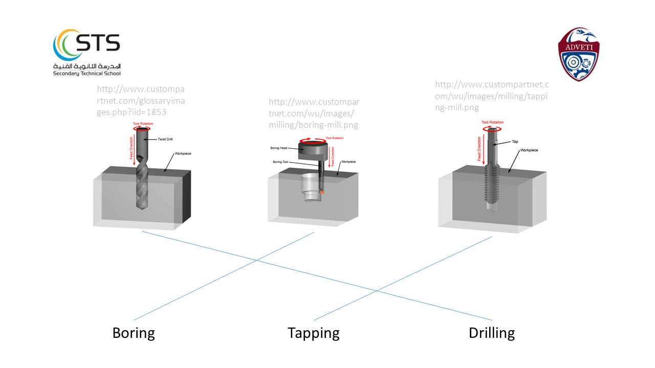 Boring Tapping Drilling