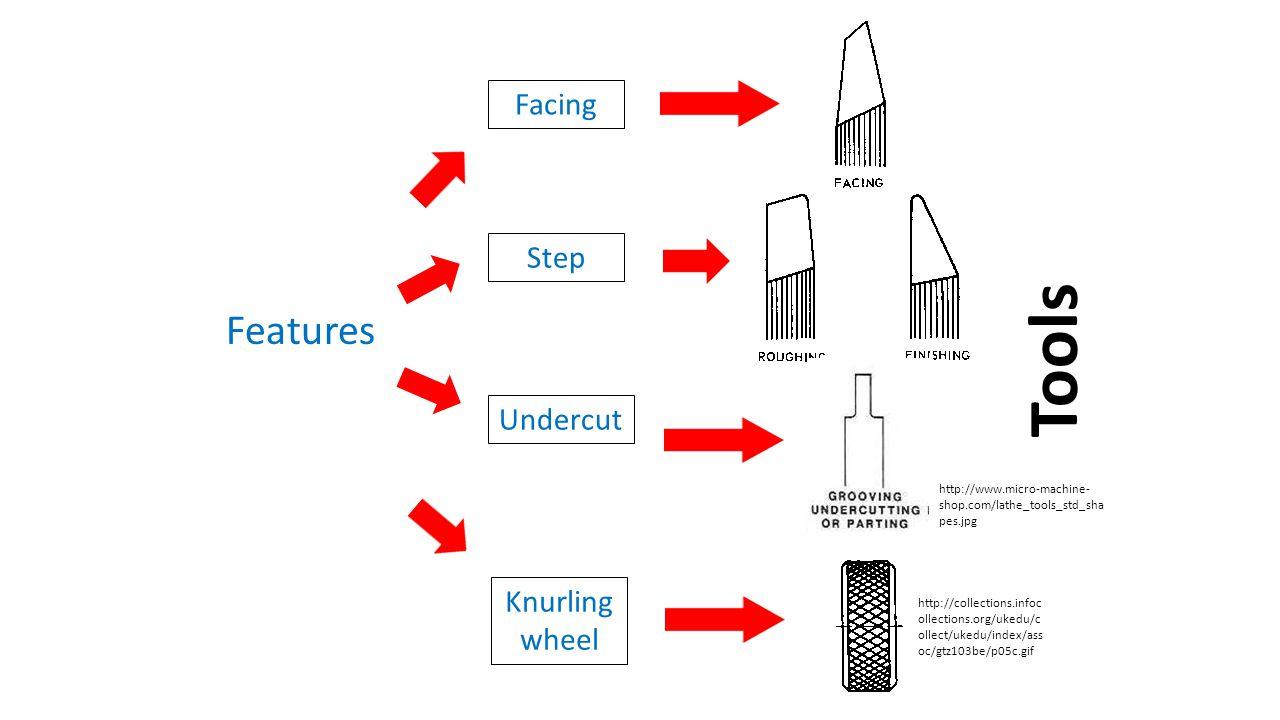 Tools Features Facing Step Undercut Knurling wheel