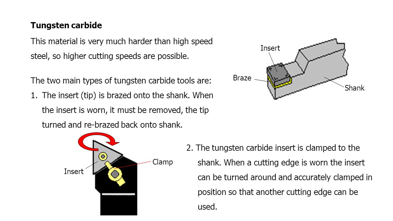 The two main types of tungsten carbide tools are: