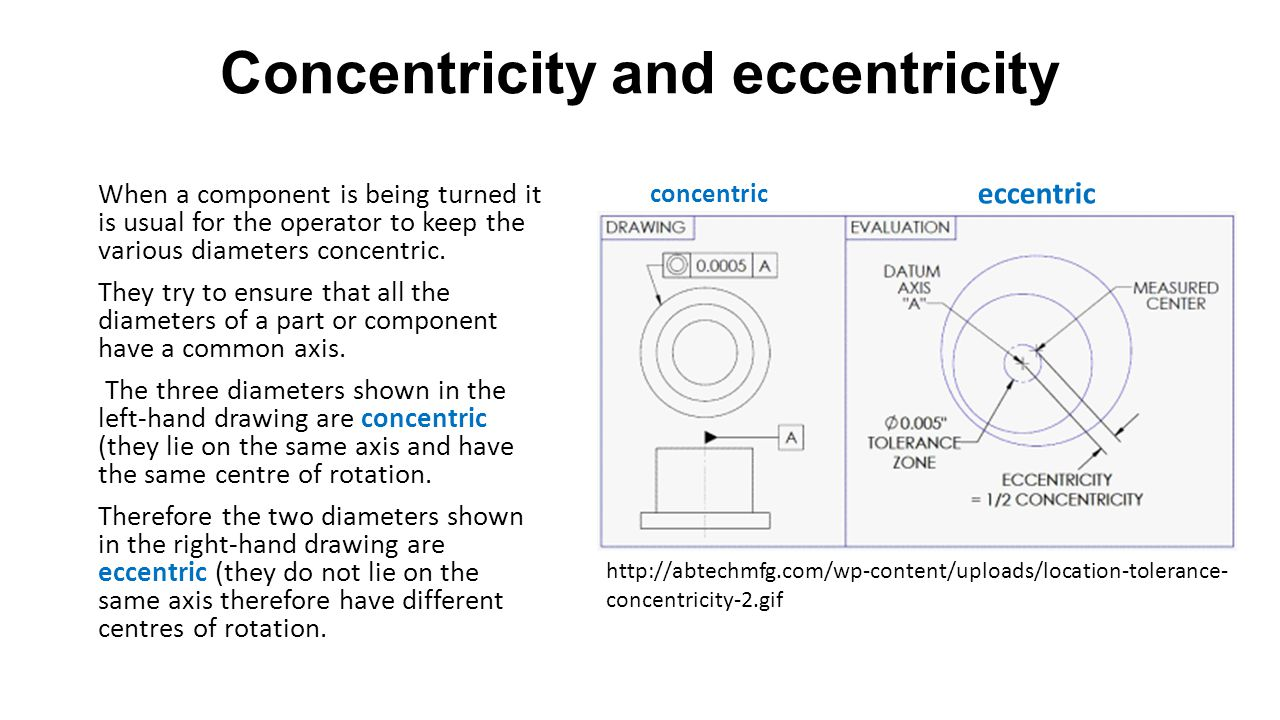 Concentricity and eccentricity