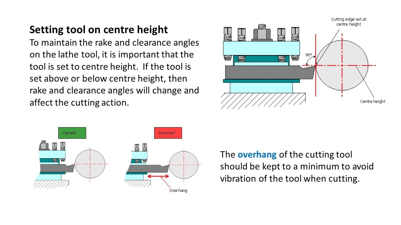 Setting tool on centre height