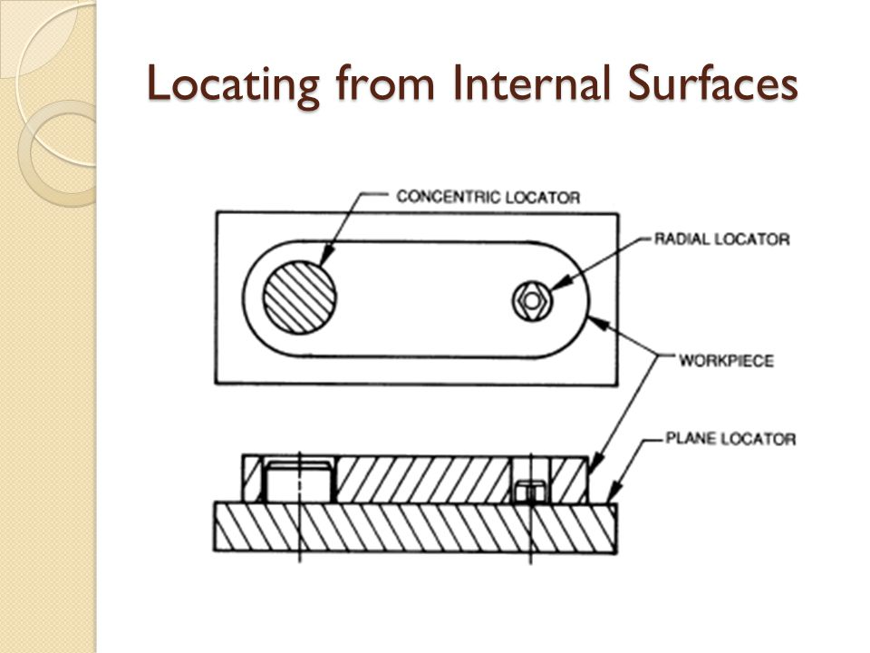 Locating from Internal Surfaces
