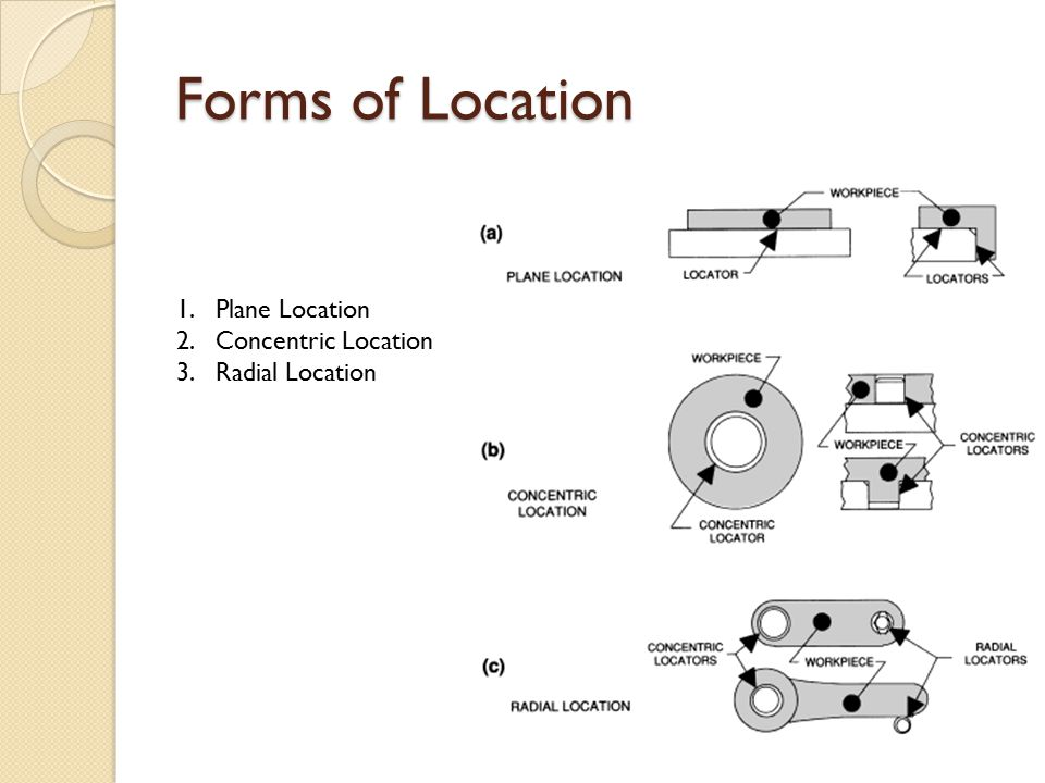 Forms of Location Plane Location Concentric Location Radial Location