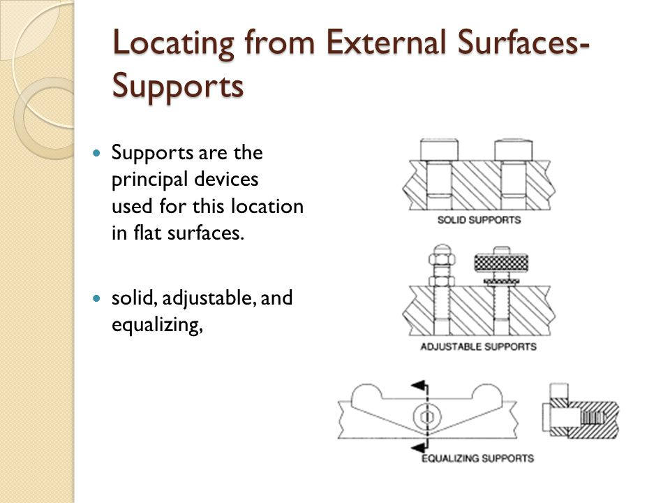 Locating from External Surfaces-Supports